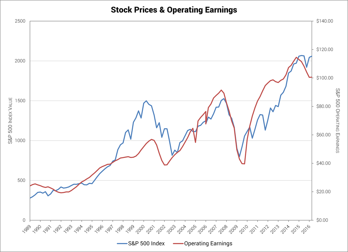 Stock Prices & Operating Earnings